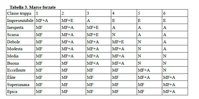 tabella risultati marcia